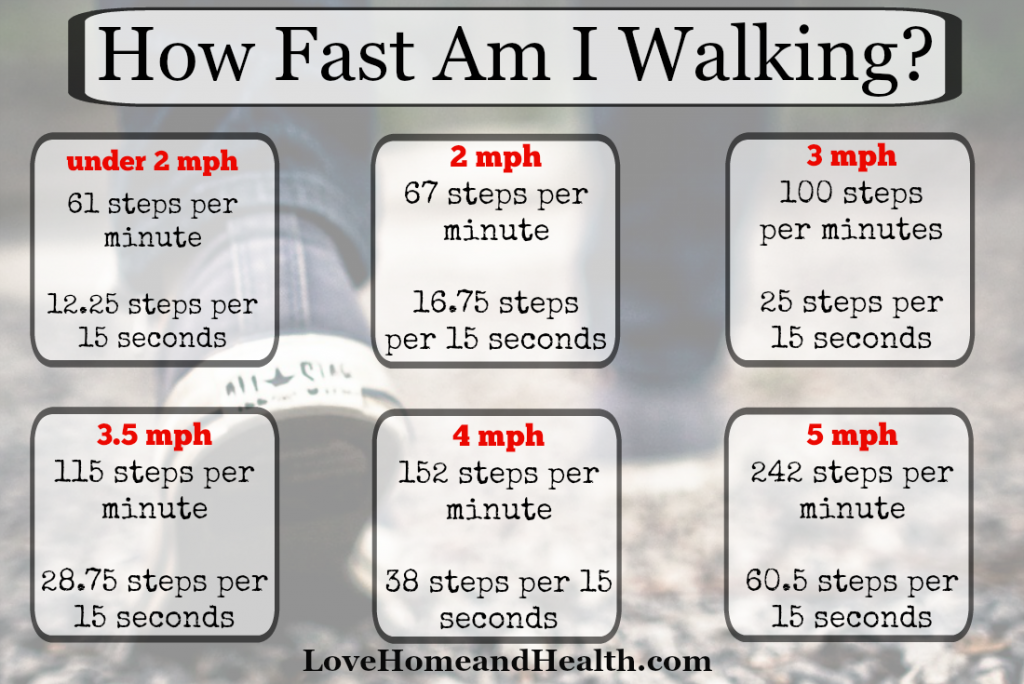 walking speeds - how fast am i walking - love, home and health